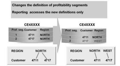in Profitability Analysis based on the new definition.  The realignment function alters the definitions of