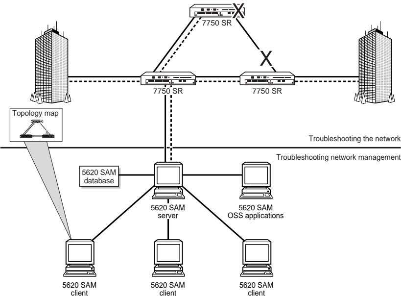 7750 SR 7750 SR 7750 SR Topology map Troubleshooting the network Troubleshooting network management 5620