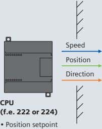 Speed Position Direction CPU (f.e. 222 or 224) • Position setpoint
