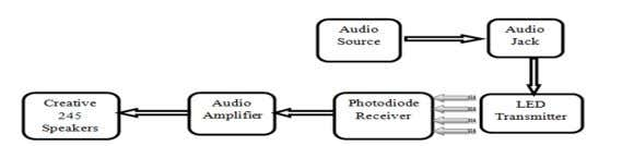 the block diagram of the VLC Audio transmitter and receiver. Fig.1. Block Diagram of VLC Audio