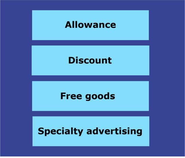 Allowance Discount Free goods Specialty advertising