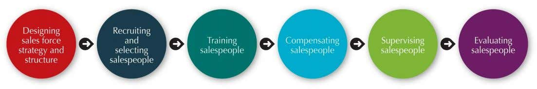 16.2 Managing the Sales Force Sales Force Management Sales force management is defined as the analysis,