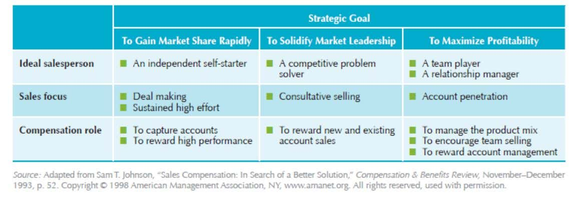 16.2 Managing the Sales Force Link between marketing strategy and sales force compensation
