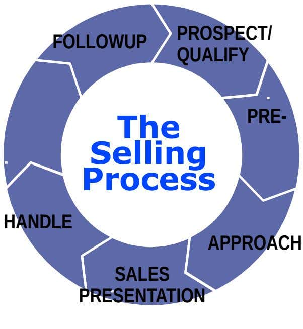 PROSPECT/ FOLLOWUP QUALIFY PRE- The Selling Process HANDLE APPROACH SALES PRESENTATION