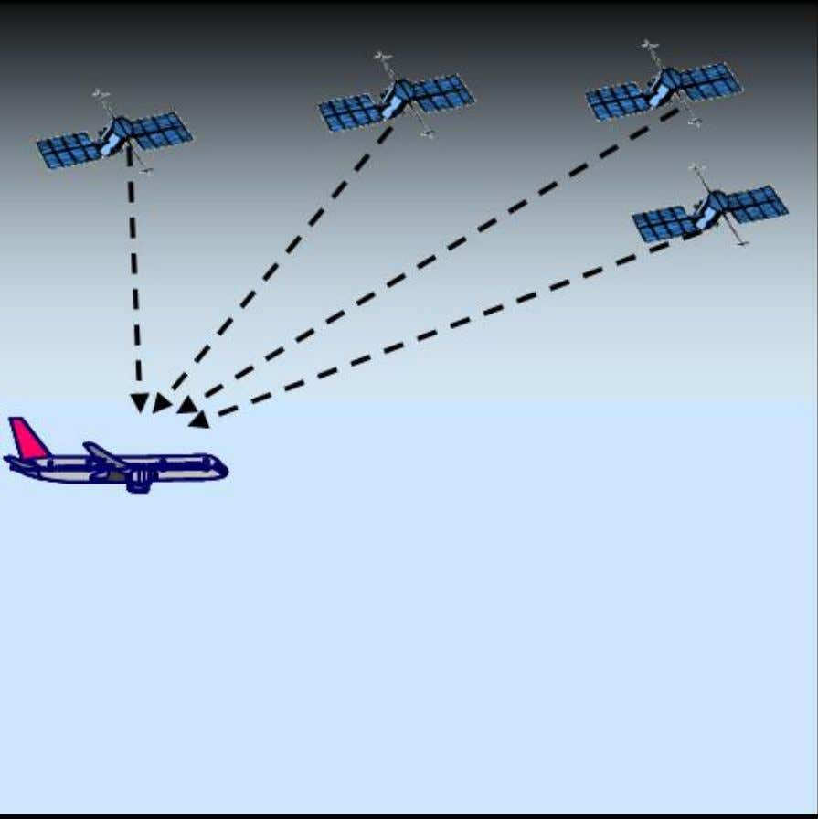 ADS-B Upper Airspace Program How ADS-B Works An aircraft with ADS-B determines its position using GPS.