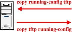 copy running-config tftp copy tftp running-config
