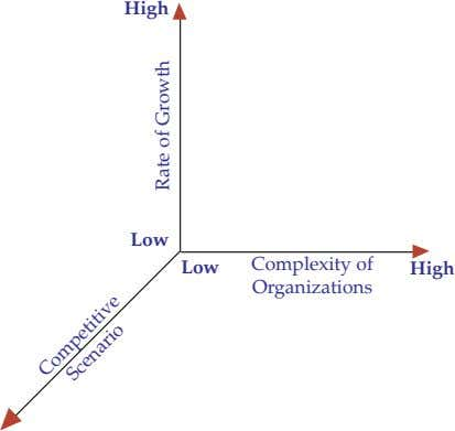 High Low Complexity of Low High Organizations Competitive Scenario Rate of Growth