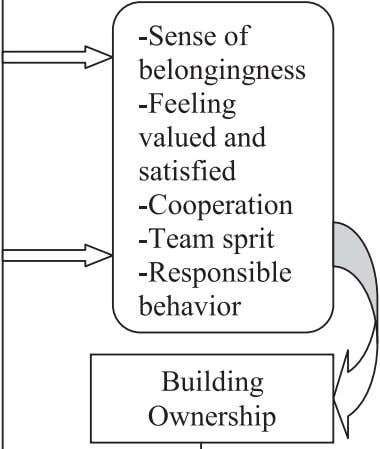Fig. 1. Building ownership through employee engagement - pragmatic model. ensure the health and safety