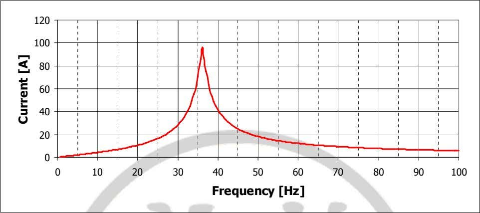 frequency response fo r the current as sh own in figure 3: 120 100 80 60