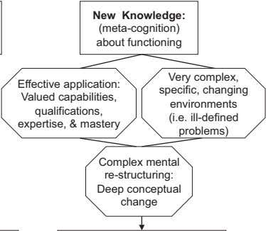 New Knowledge: (meta-cognition) about functioning Very complex, Effective application: specific, changing Valued