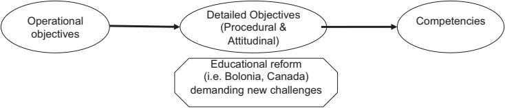 Detailed Objectives Operational Competencies (Procedural & objectives Attitudinal) Educational reform (i.e.