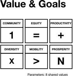 Value & Goals COMMUNITY EQUITY PRODUCTIVITY 1 = + DIVERSITY MOBILITY PROSPERITY X > N