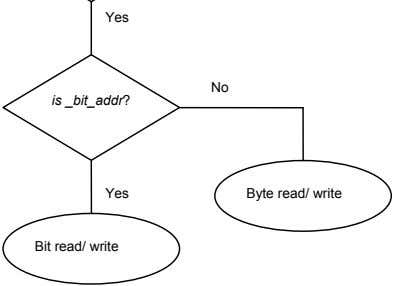 Yes No is _bit_addr? Yes Byte read/ write Bit read/ write