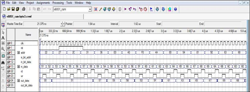 Figure 4.3-8: Byte Read / Write to RAM / SFRs b) Observations: i) The waveforms