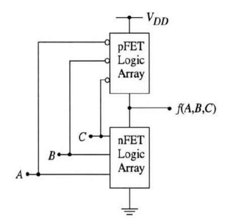 is closed, then the output voltage is Vdd. • Conversely, if the nFET array is closed,