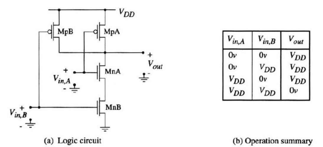 Circuit of CMOS NAND2 Gate