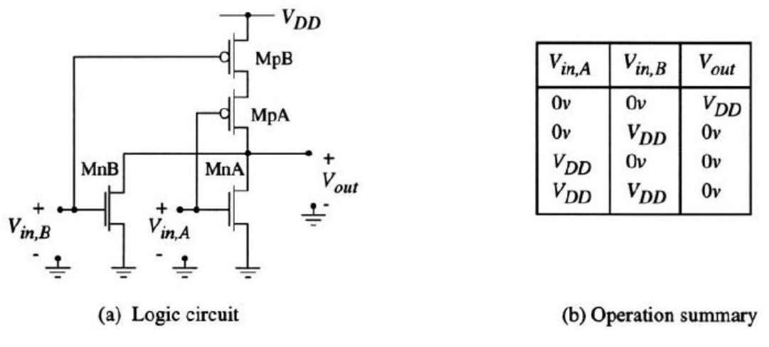 Circuit of CMOS NOR2 Gate