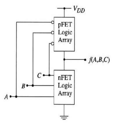 Complex Logic Gates Complex logic functions can be implemented by designing the nFET and pFET switching