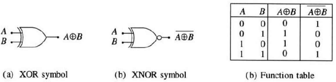 Exclusive OR and equivalence (XNOR) Gates
