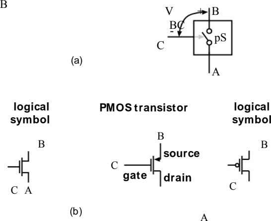 B V + B BC - pS C (a) A logical PMOS transistor logical symbol
