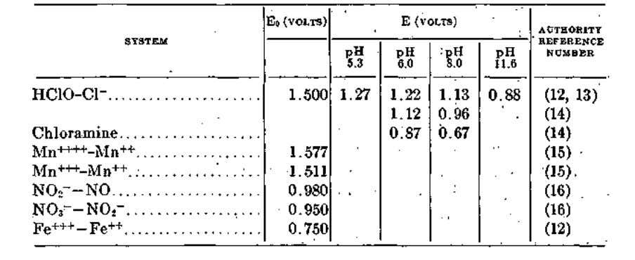 chlor- amine systems. TABLE 1 Oxidation-reduction potentials II. NITRITES IN THE O-TOLIDINE TEST Various workers have