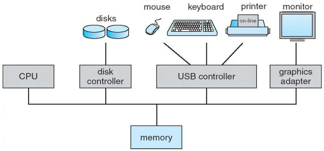 controller competing for memory cycles • A memory controller is provided to synchronize the access to
