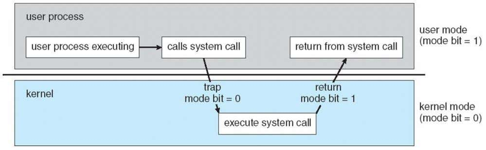 privileged , only executable in kernel mode • System call changes mode to kernel, return from