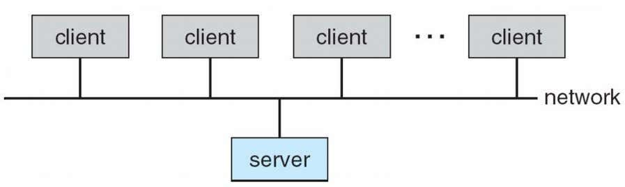 client to request services (i.e., database)  File-server provides interface for clients to store and retrieve