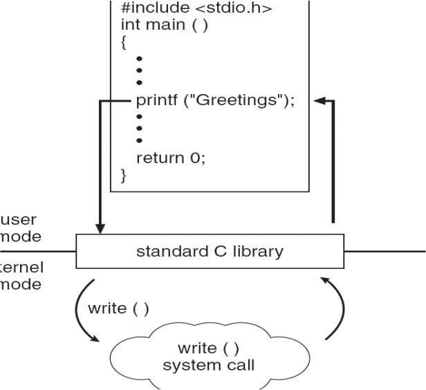 Standard C Library Example • C program invoking printf() library call, which calls write() system call