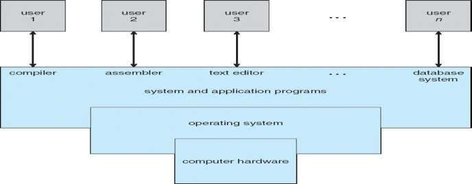 System Program • Modern OS is a collection of System programs and system utilities. • In
