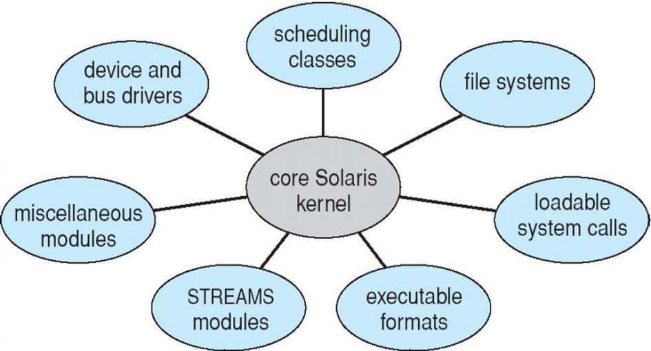Example : Solaris Modular Approach