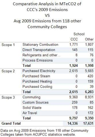 Clackamas Community College SUMMARY OF CCC 's GHG EMISSIONS TOTAL EMISSIONS Baseline of total greenhouse gas