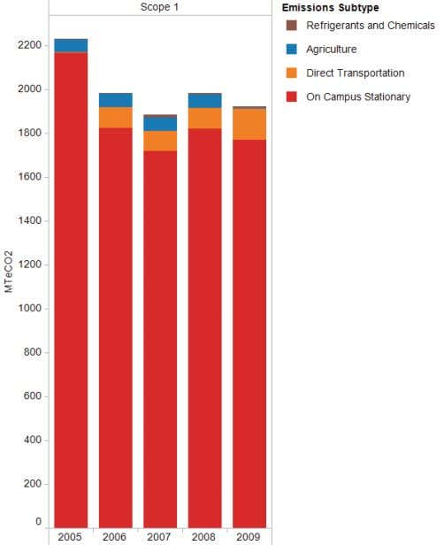 SCOPE 1 EMISSIONS Scope 1 emissions for CCC have been steadily declining for several years now.