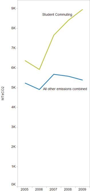 SCOPE 3 EMISSIONS Scope 3 emissions for CCC have been steadily increasing over the past few