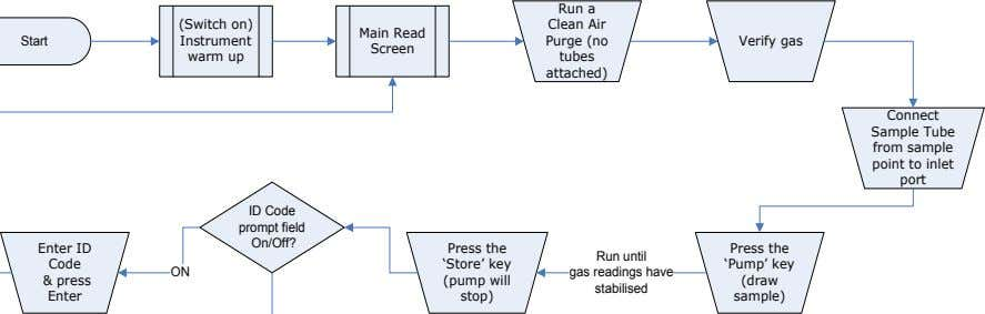 Run a (Switch on) Instrument Verify gas warm up Sample Tube from sample point to