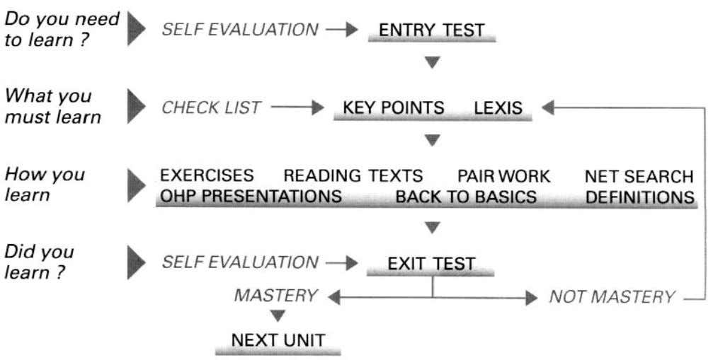 Do you need to learn ? SELF EVALUATION ENTRY TEST What you CHECK LIST KEY