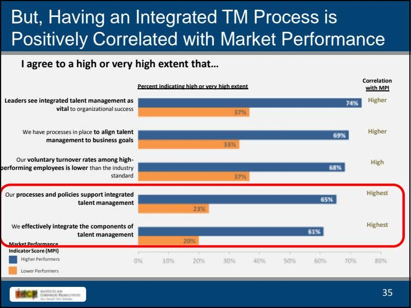 But, Having an Integrated TM Process is Positively Correlated with Market Performance I agree to