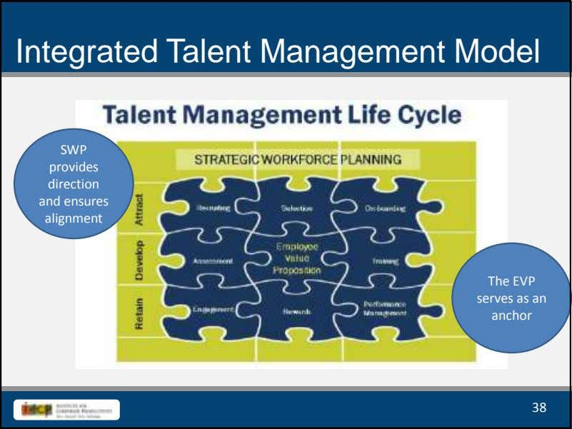 Integrated Talent Management Model SWP provides direction and ensures alignment The EVP serves as an