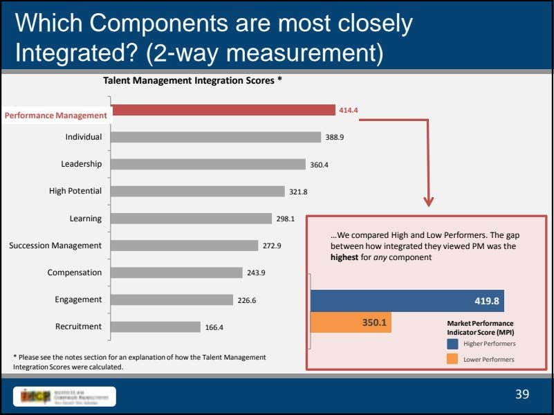 Which Components are most closely Integrated? (2-way measurement) Talent Management Integration Scores * 414.4