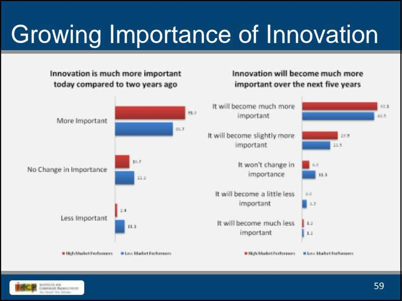 Growing Importance of Innovation 59