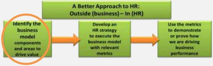 HR Programs and Activities Study … What drives the value / What do organizations need based