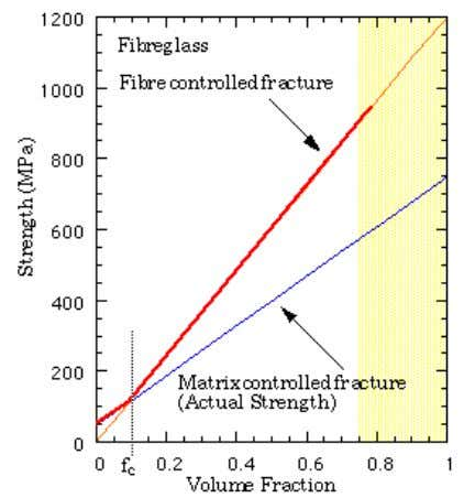this increase which is known as FIBRE CONTROLLED FRACTURE The graph above shows how the strength