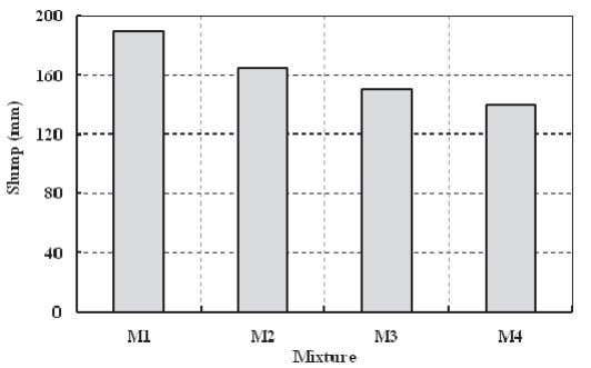 A. M. Rashad Fig. 1. Initial slump of different concrete mixtures 3. 2. Mechanical Strength Development