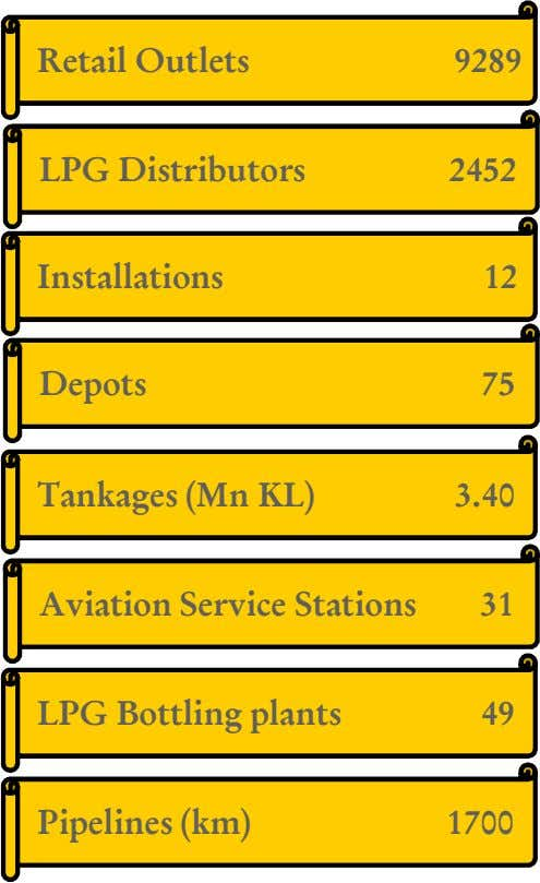 Retail Outlets 9289 LPG Distributors 2452 Installations 12 Depots 75 Tankages (Mn KL) 3.40 Aviation