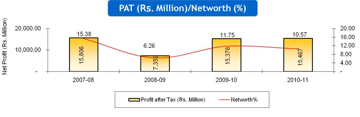 PAT (Rs.Rs.Rs.Rs. Million)/Networth (%)