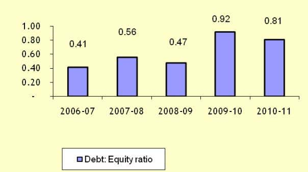 Performance PAT (Rs.Rs.Rs.Rs. Million)/Networth (%) Adjusted Debt-Equity Ratio Adjusted Capital Employed (Rs. Billion) 4