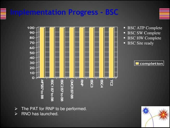 Implementation Progress - BSC 100 90 80 70 BSC ATP Complete BSC SW Complete BSC