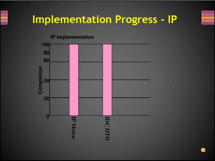 Implementation Progress - IP IP Implementation 100 90 80 50 25 0 IDC HTD IP