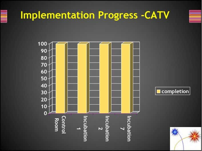 Incubation 7 Implementation Progress -CATV Incubation 2 100 Incubation 90 1 80 70 Control 60