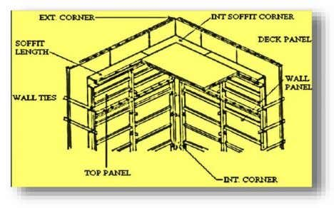 FORMWORK ASSEMBLY Fig.1 – Wall Assembly Details MIVAN aims in using modern construction techniques and equipment